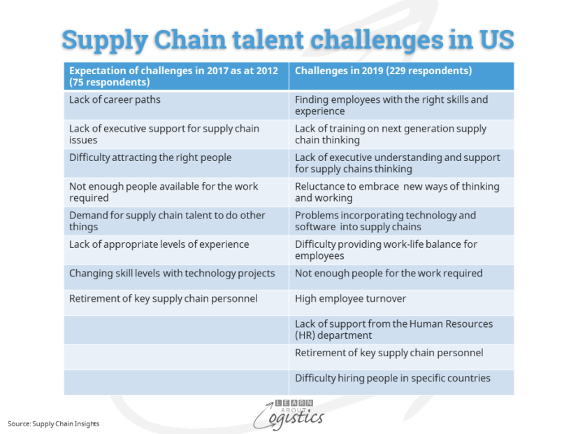 Supply Chain talent challenges in US