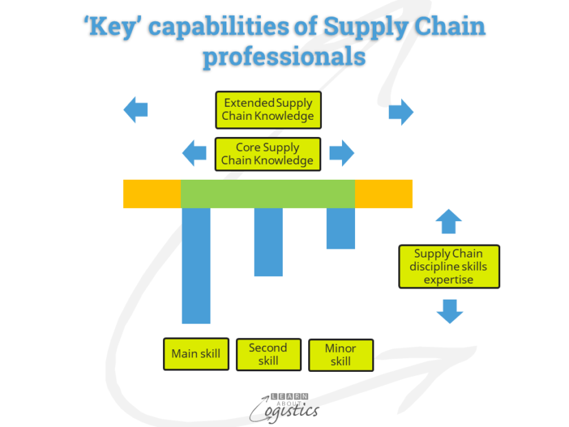 'Key' capabilities of Supply Chain professionals