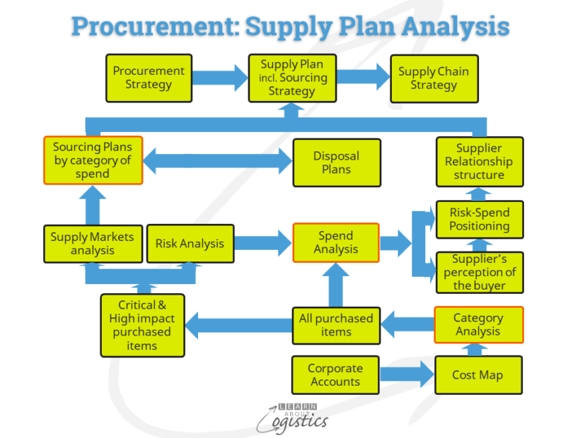 Procurement Supply Plan analysis