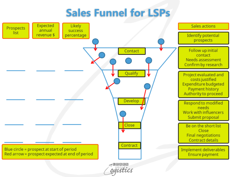 Sales Funnel for LSPs