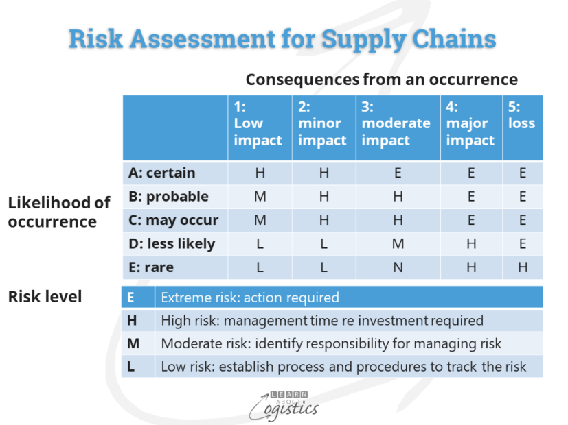 Risk Assessment for Supply Chains