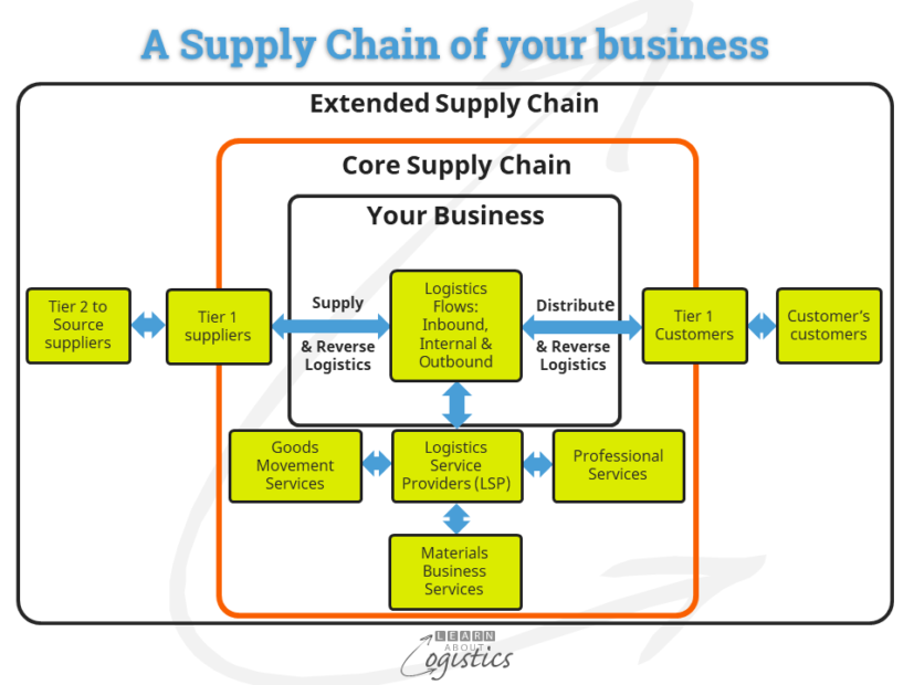 A Supply Chain of your business
