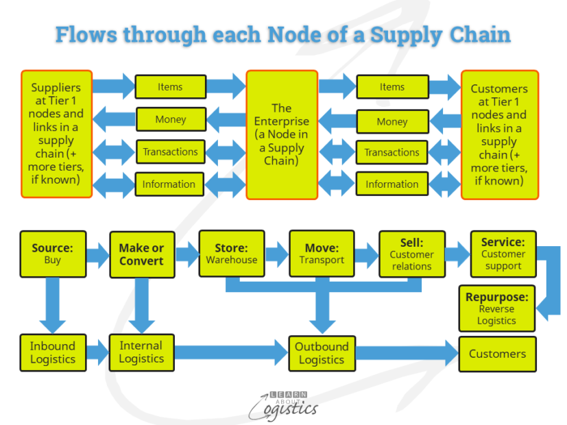 Flows through each Node of a Supply Chain