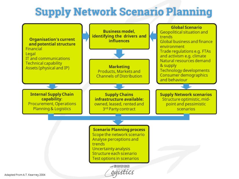 Supply Chain Scenario Planning