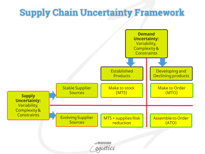 Supply Chain Uncertainty Framework