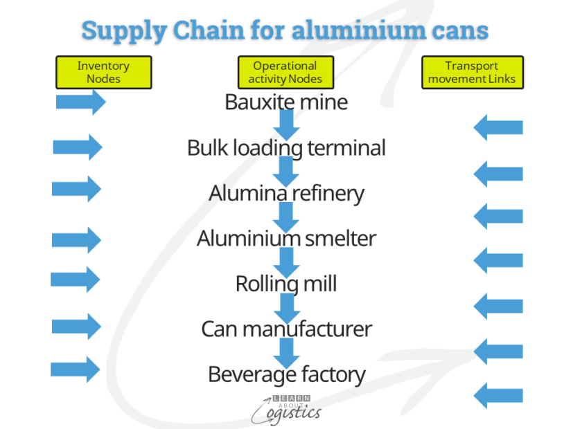 Supply Chain for aluminium cans