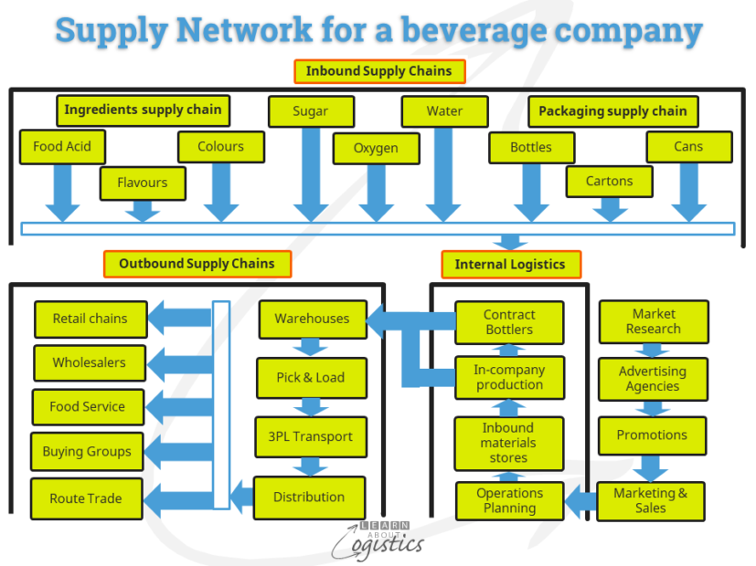 Supply Network for a beverage company