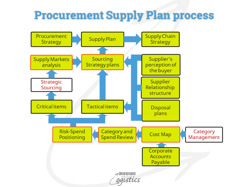Procurement Supply Plan process