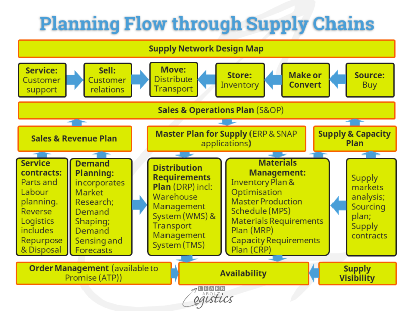 Planning Flows through Supply Chains