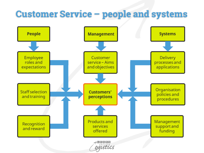 Customer Service – people and systems