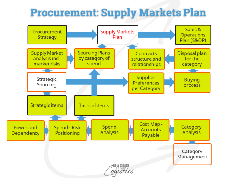 Procurement Supply Markets Plan