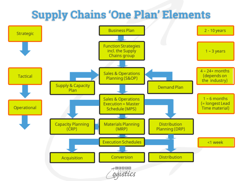 Supply Chains 'One Plan' Elements