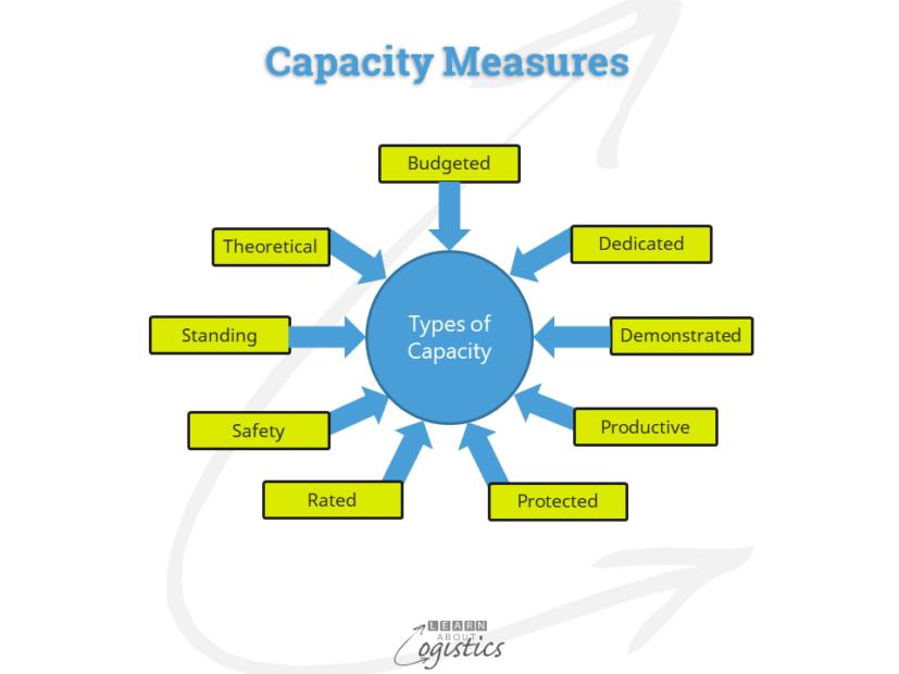 Capacity Measures