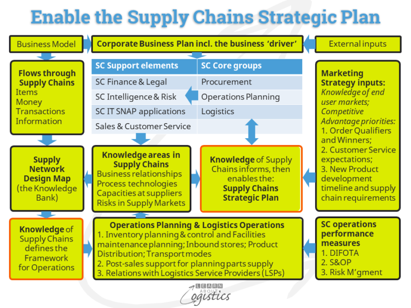 Supply Chains Strategic Plan structure