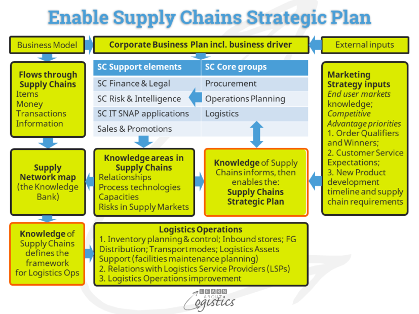Supply Chains strategic plan