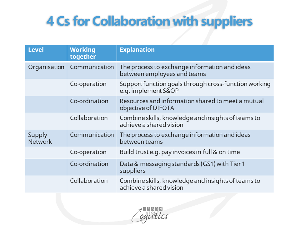 4 Cs for Collaboration with suppliers
