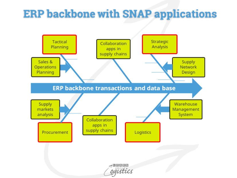 ERP backbone with SNAP applications