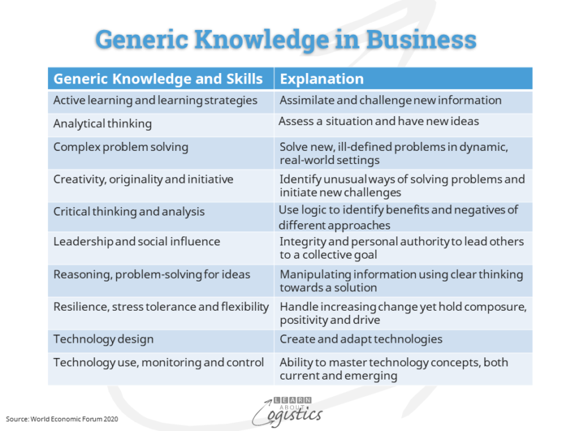 Generic Knowledge in Business