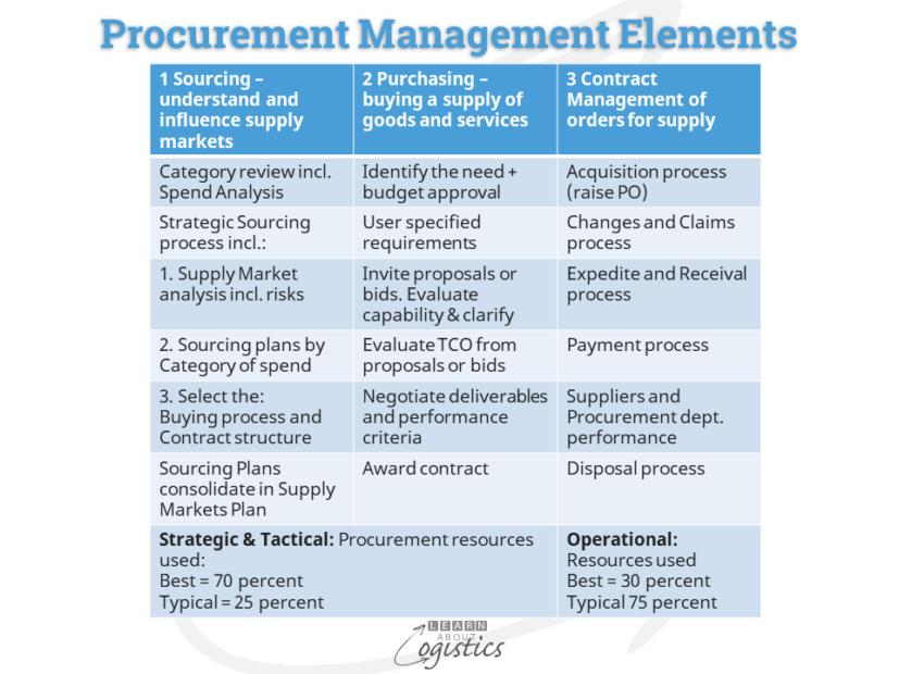 Procurement Management Elements