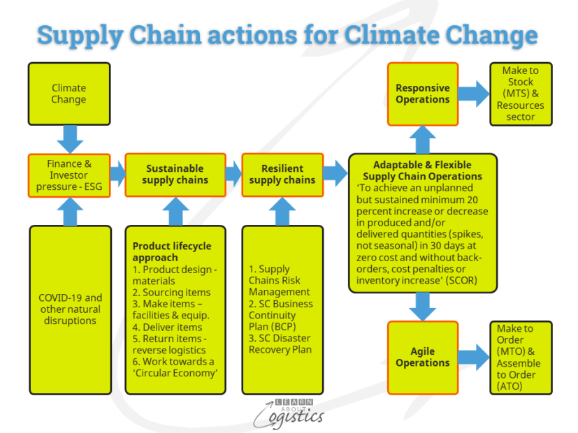 Supply Chain actions for Climate Change