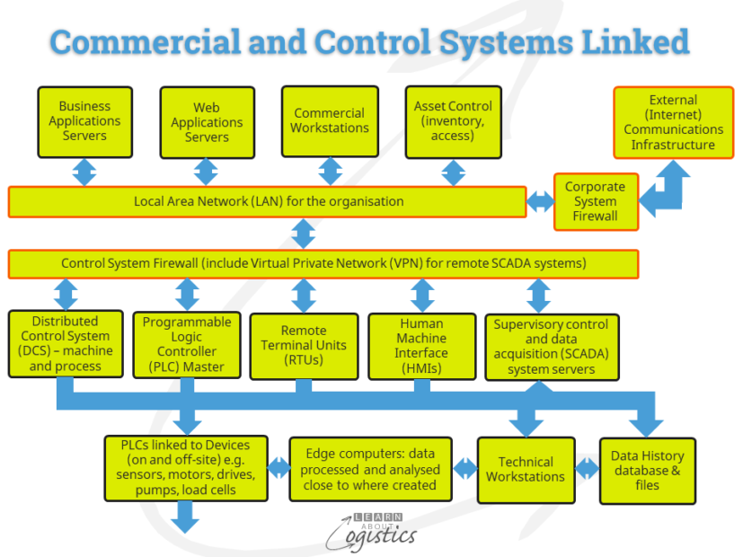 Commercial and Control Systems linked