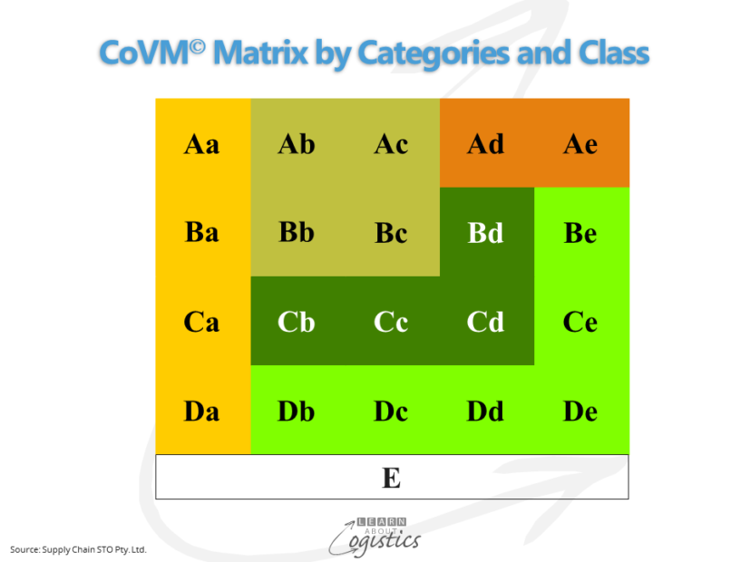 CoVM Matrix by Categories and Class