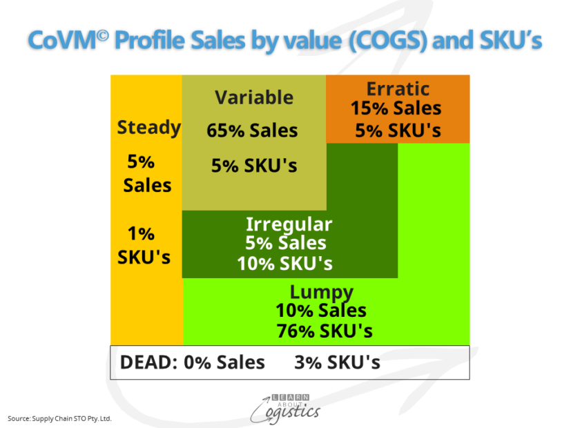CoVM Profile Sales by value (COGS)