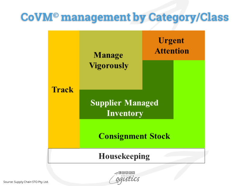 CoVMmanagement by Category & Class