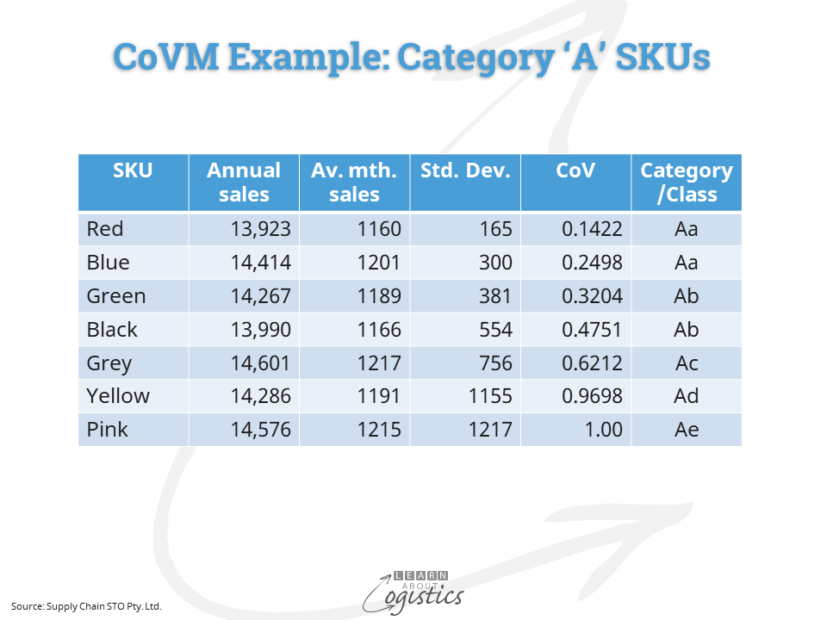CoVM Example Category 'A' SKUs