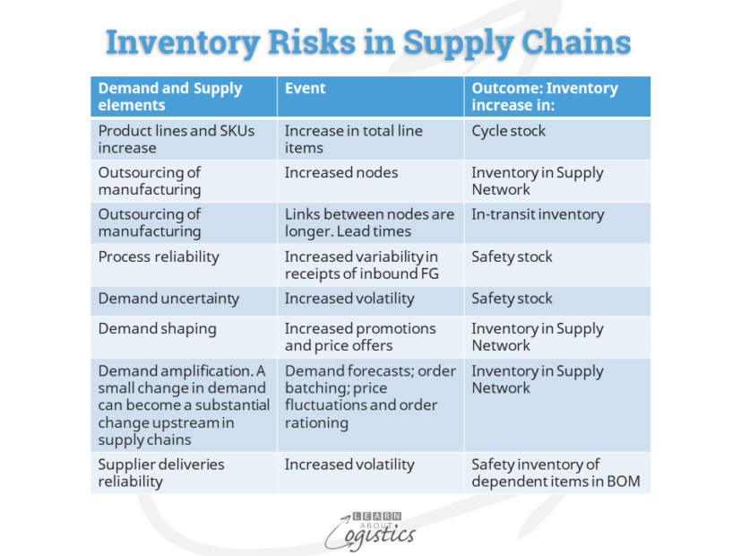 Inventory Risks in Supply Chains