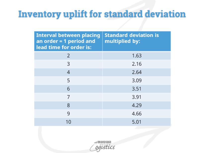 Inventory uplift for standard deviation