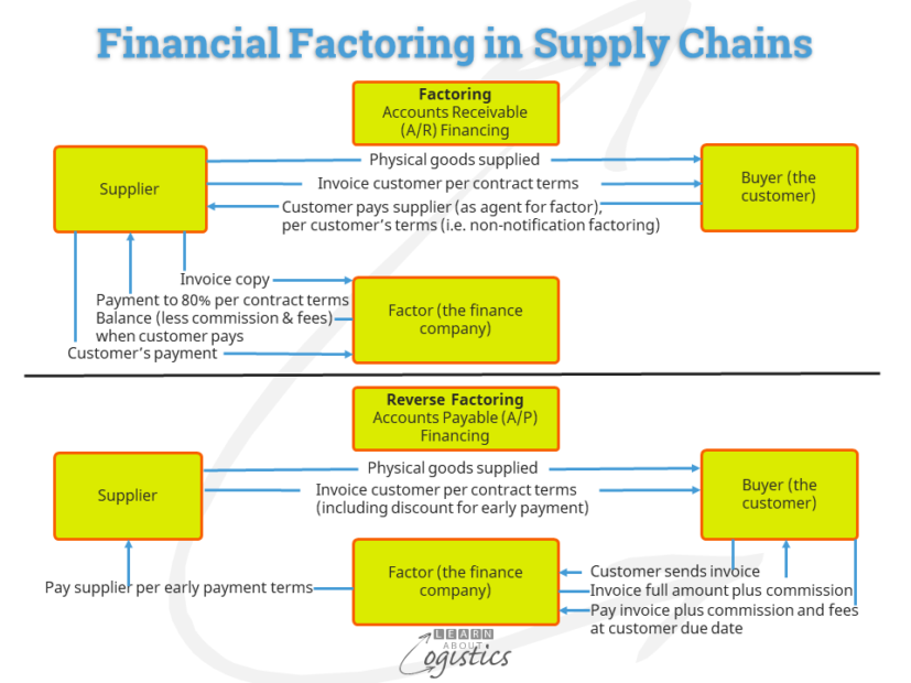 Financial Factoring in Supply Chains