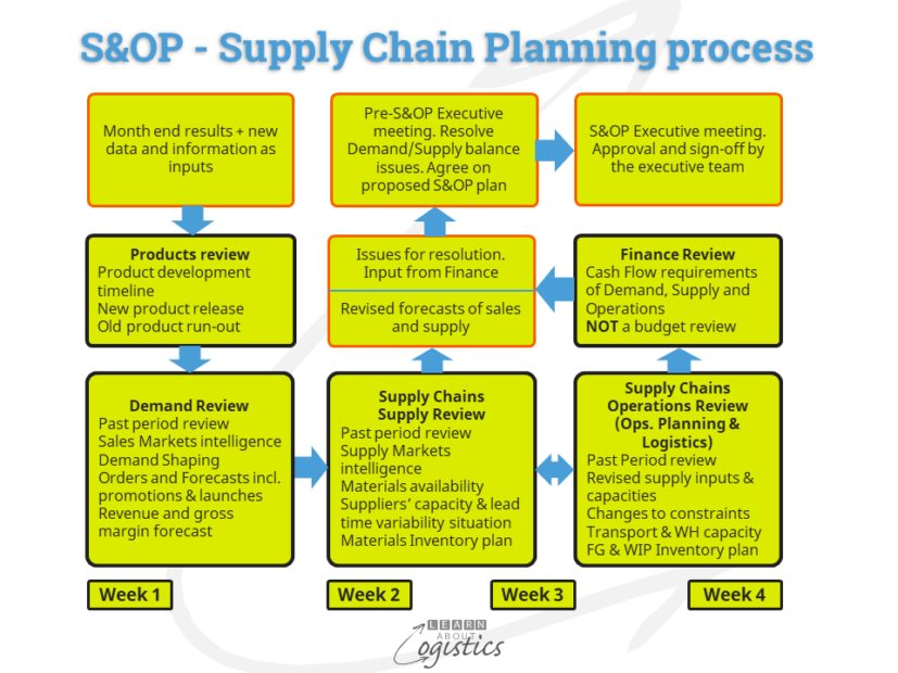 S&OP - Supply Chain Planning process