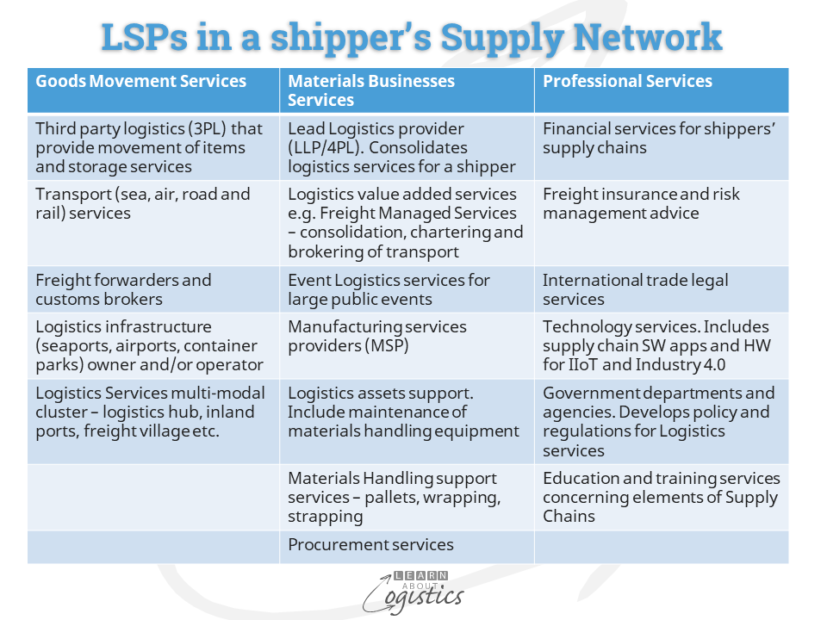 LSPs in a shipper's Supply Network