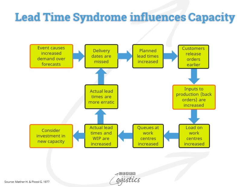 Lead Time Syndrome influences Capacity