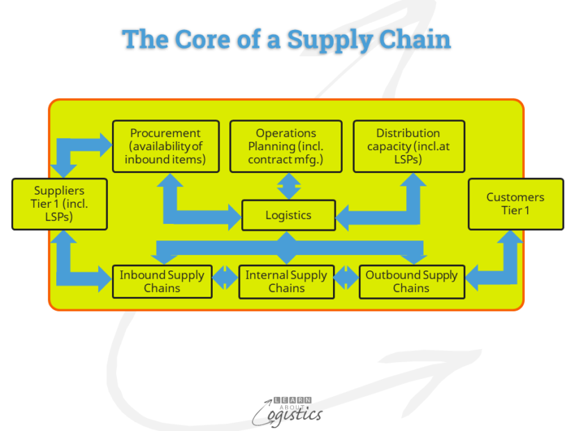 Supply Chain – the Core