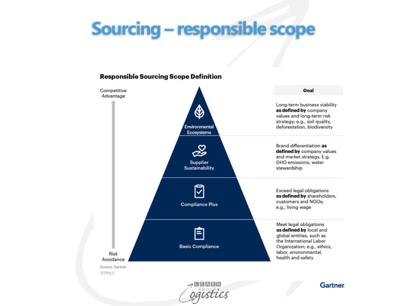Sourcing – responsible scope
