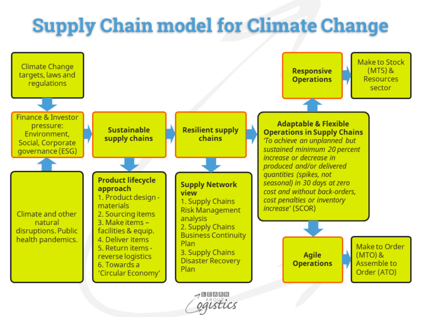 Supply Chain model for Climate Change