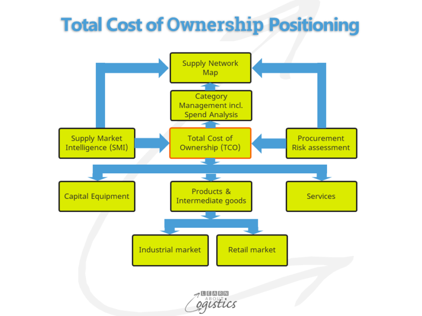 Total Cost of Ownership Positioning