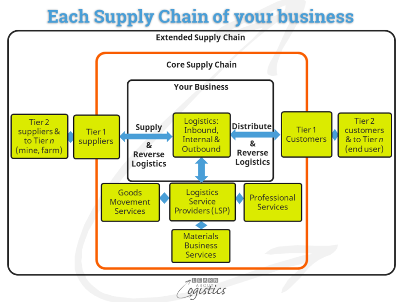 Supply Chain of your business