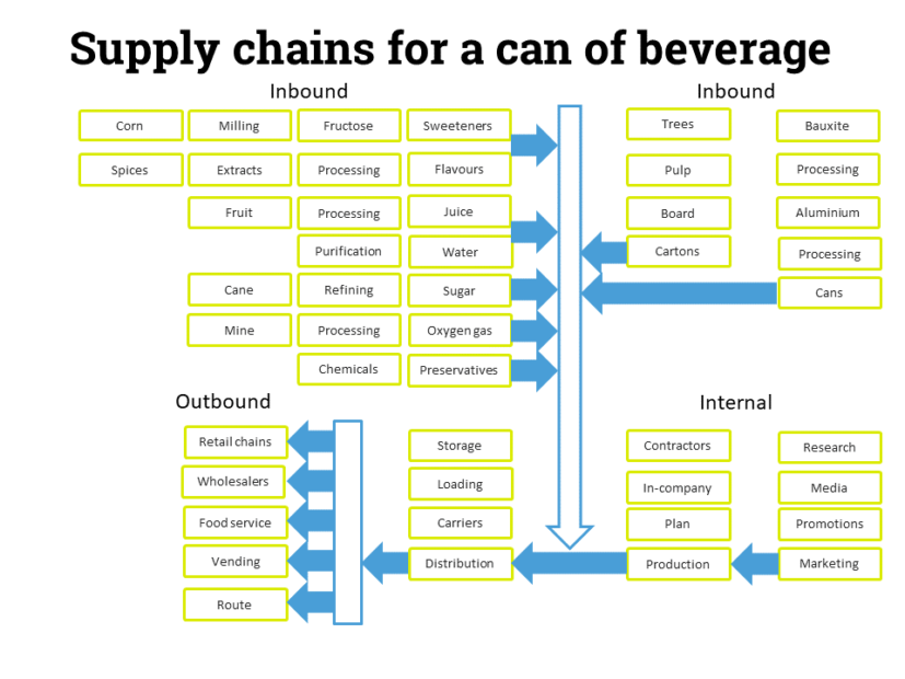 Supply Chains for can of beverage