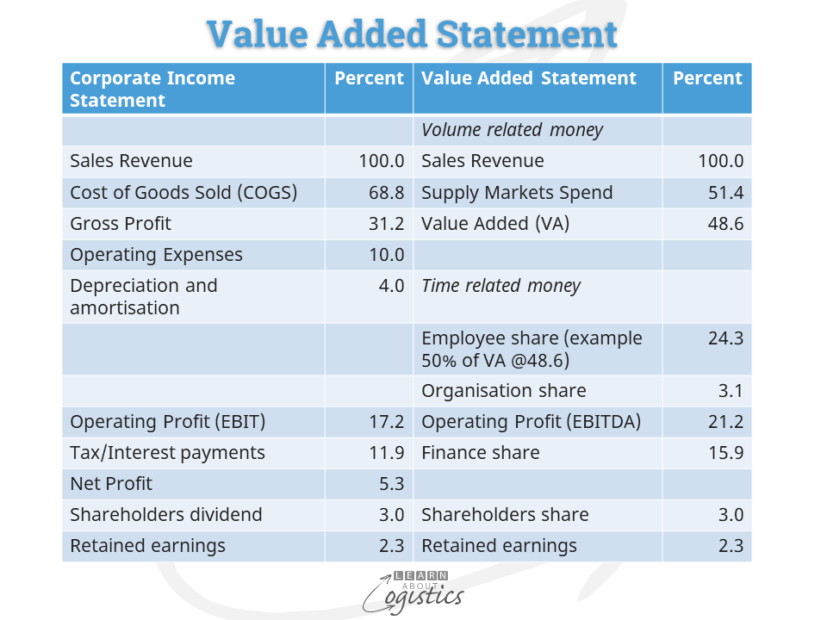 Value Added Statement to P&L