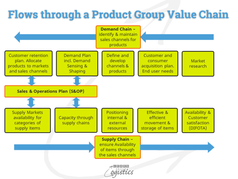 Value Chains flows