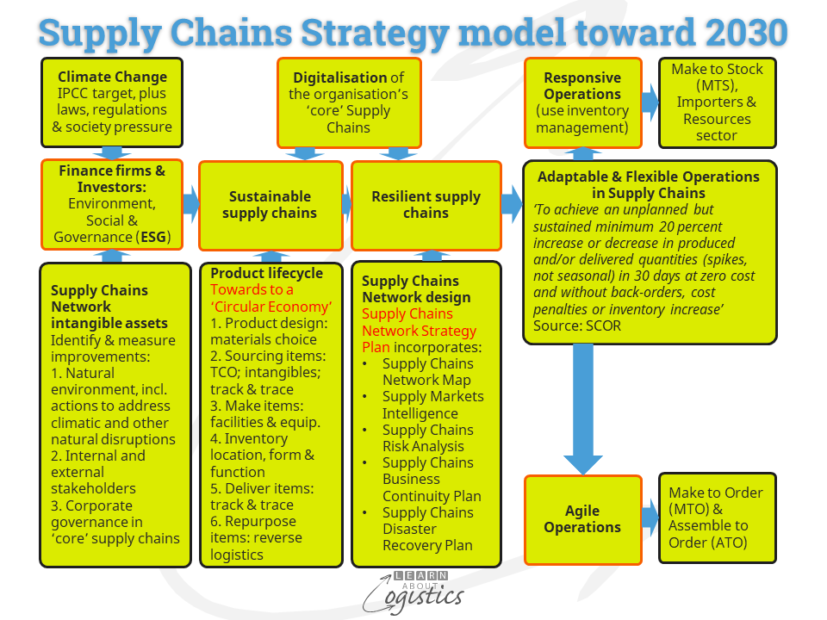 Supply Chains Strategy model toward 2030