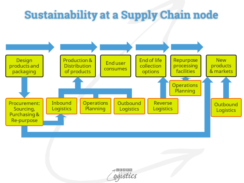 Sustainability at a Supply Chains node