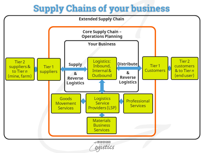 Supply Chains of your business